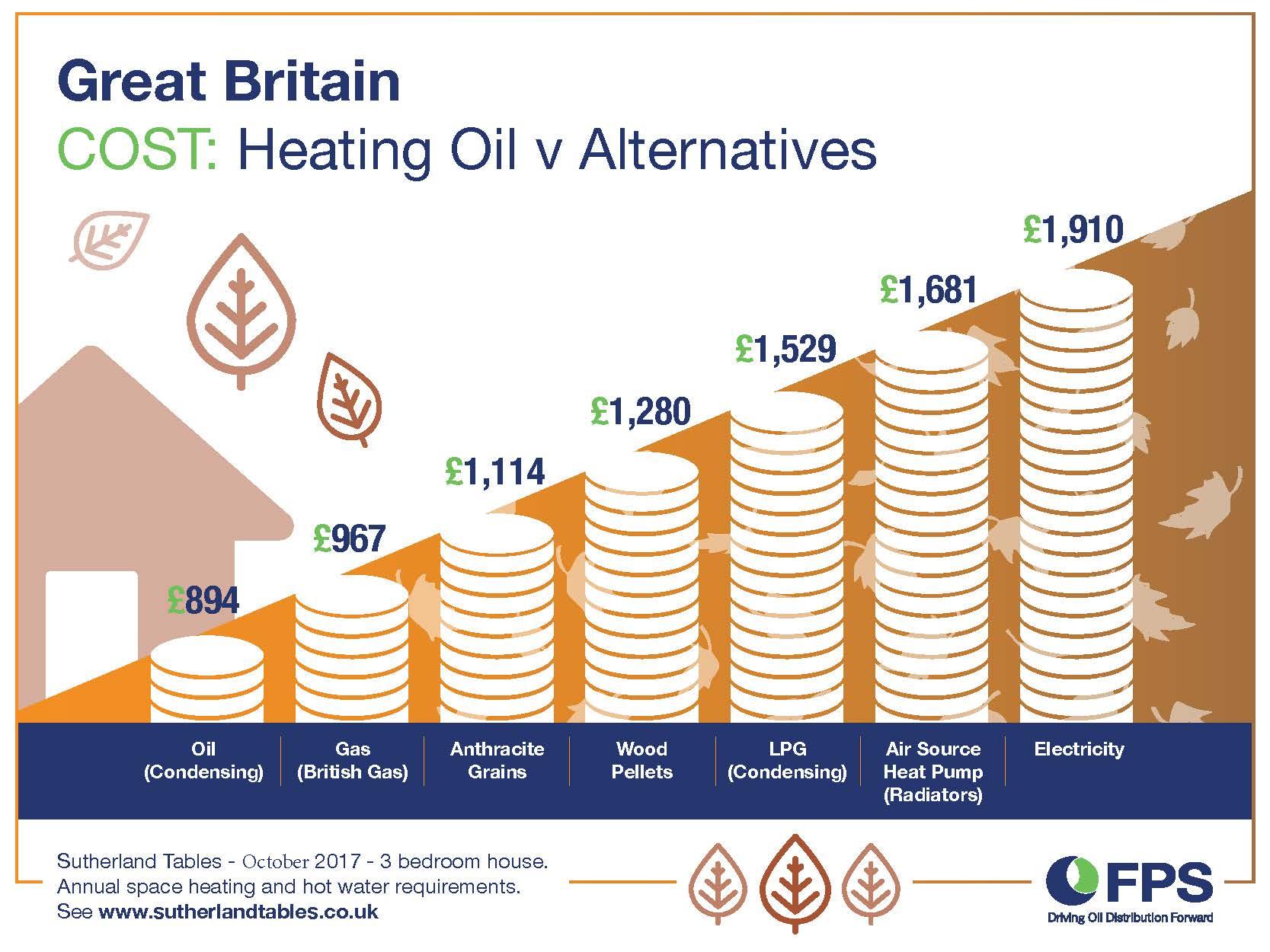 heating oil still cheapest fuel. Black Bedroom Furniture Sets. Home Design Ideas